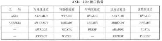 Zynq中AXI4-Lite和AXI-Stream功能介绍