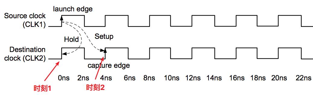 FPGA時序案例之多周期路徑分析