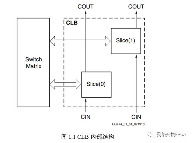 【干貨】編輯Xilinx FPGA內LUT內容的詳細方案