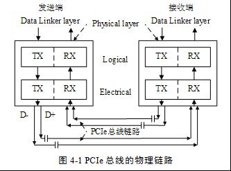 PCIe鏈路端到端的數據傳遞 PCLe總線的層次結構