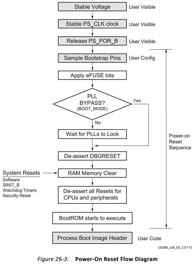 淺談zynq啟動,BootROM和FSBL等的執行過程