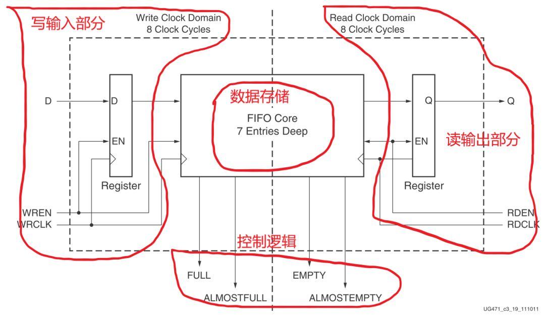 xilinx7系列FPGA新设计的IO专用FIFO解析