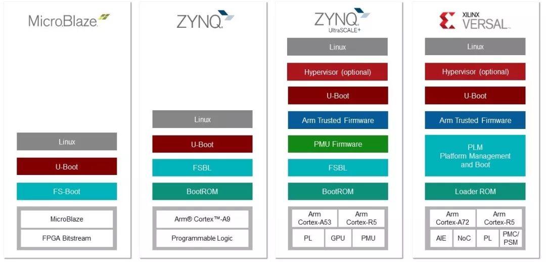 Xilinx為嵌入式開發者提供必要的組件