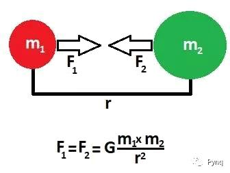 FPGA加速N粒子重力并行模拟实现和仿真案例
