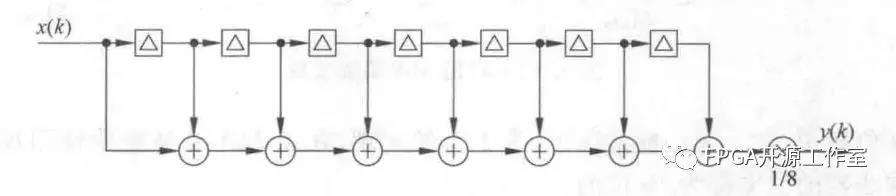 基于FPGA的多級CIC濾波器原理