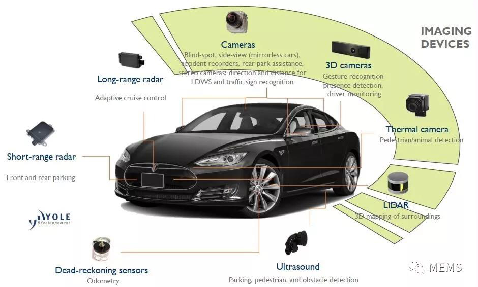 詳細分析人工智能驅動的汽車成像技術及應用