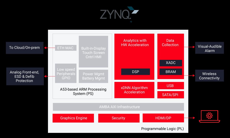 基于Zynq UltraScale+ 的自動體外除顫器