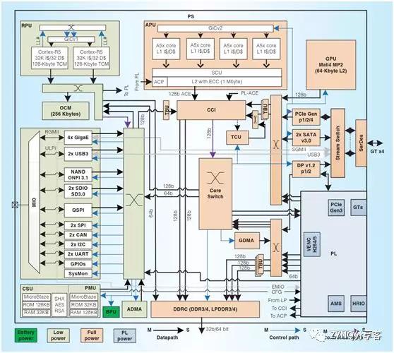 Xilinx ZYNQ UltraScale+四大系列概覽