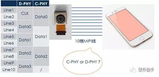 基于3-Phase symbol編碼技術的C-PHY詳解