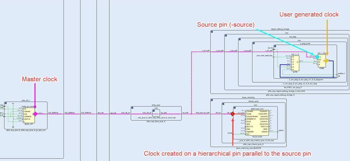 错误时钟偏移计算导致错误时序收敛的解决方案