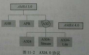 基于AXI总线的加法器??榻饩龇桨? />    </a> </div><div class=
