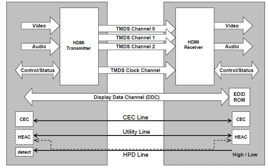 一文解析HDMI spec傳輸協議