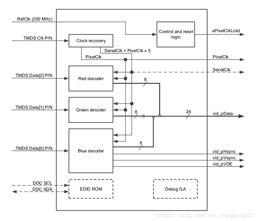 一文解讀Digilent DVI-to-RGB視頻解碼器