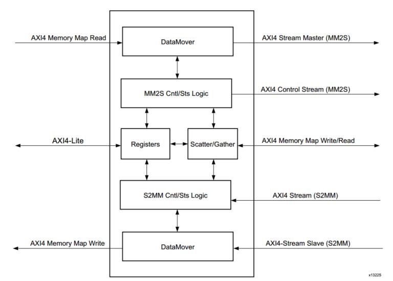 ZYNQ SOC案例開發:AXI DMA使用解析及環路測試
