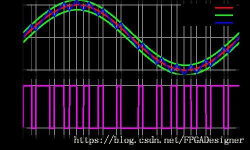 一種很簡單的增量調制(DM)編碼