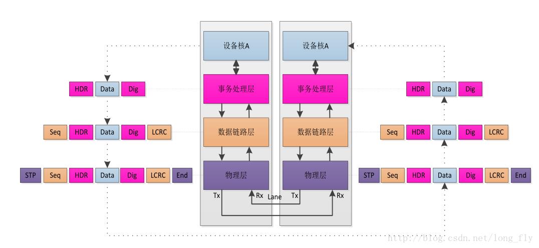ZYNQ PCIe接口層次結構及數據傳輸方式解析