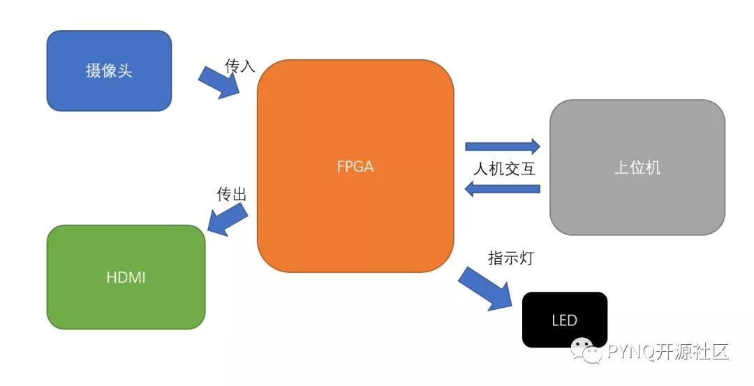 基于FPGA的数字识别和手势数字识别
