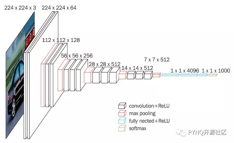 基于PYNQ的软件框架实现SSD目标检测算法硬件加速方案