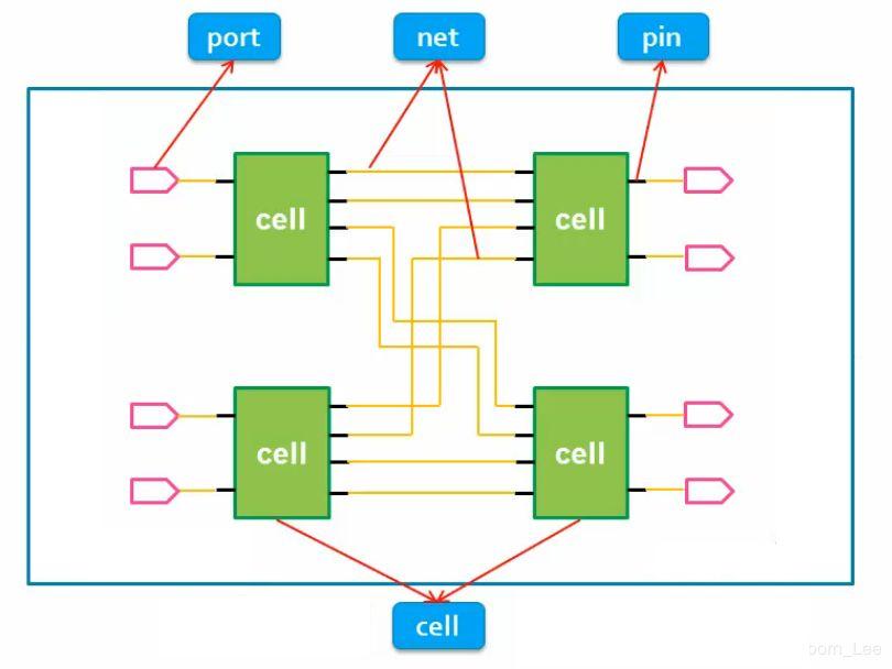 FPGA约束中的Tcl指令技术探讨