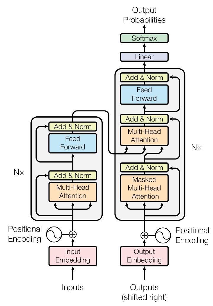 FPGA芯片用于神经网络算法优化的设计实现方案