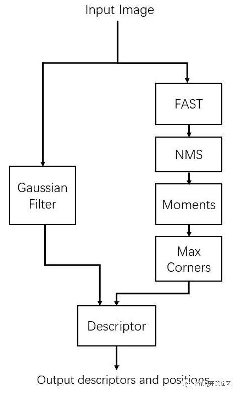ORB_FPGA单层图像金字塔的ORB特征提取方案分析