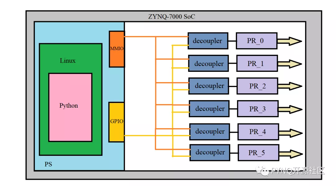 如何利用FPGA部分可重配置特性实现PYNQ-PRIO经典案例