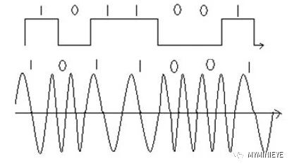 FSK信號的調制原理 FSK調制信號的FPGA實現