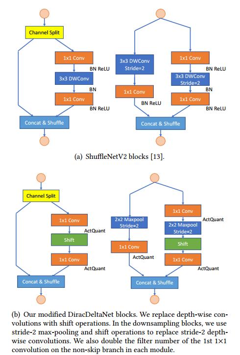 基于FPGA的神經網絡加速硬件和網絡設計的協同