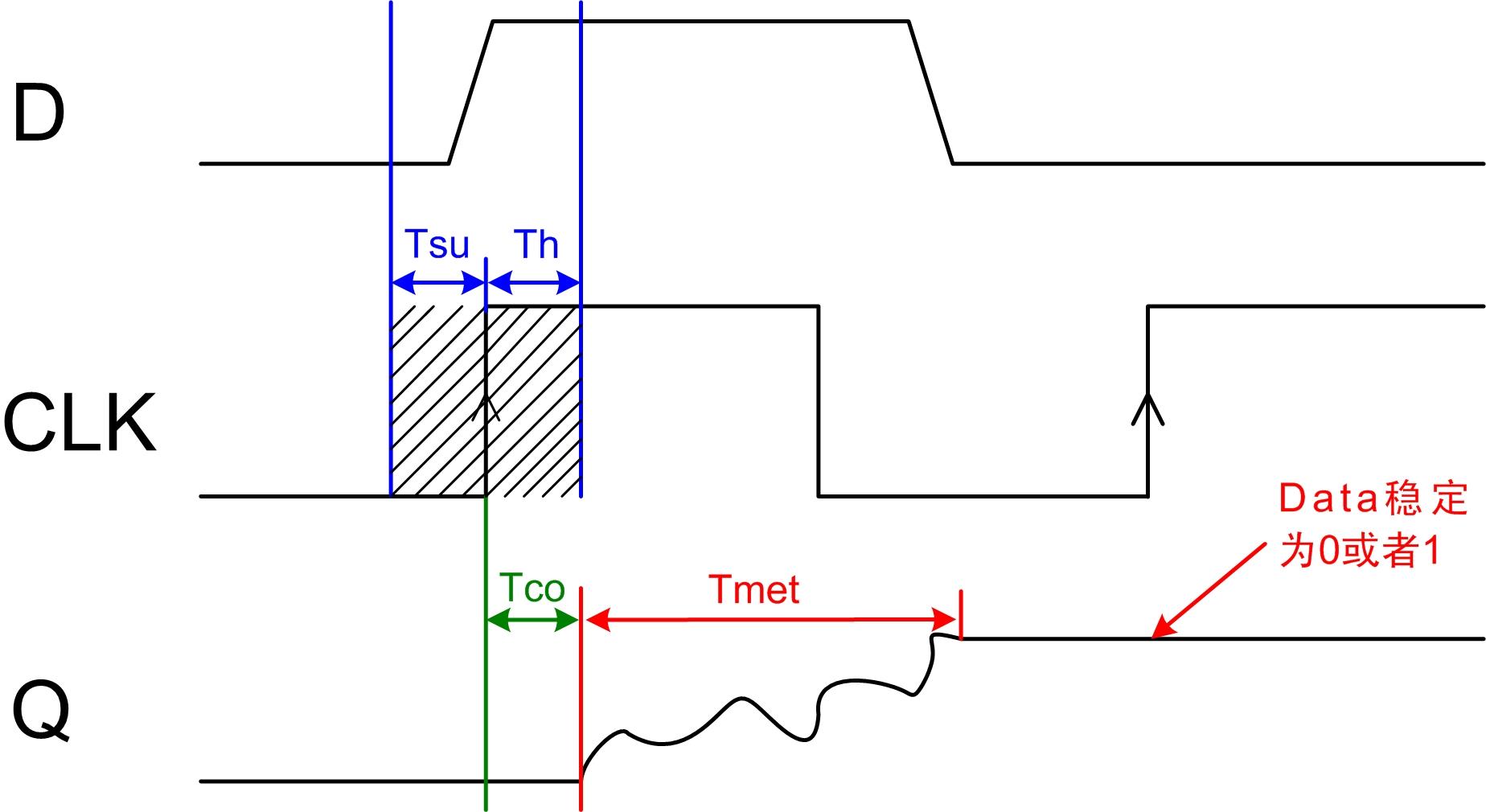 FPGA中复位电路的亚稳态技术详解