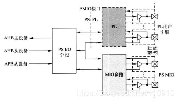 MIO与EMIO的关系解析 GPIO、MIO、EMIO的区别