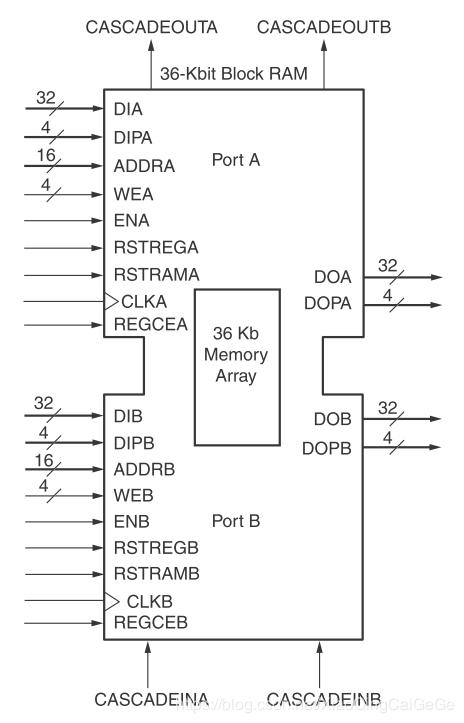 xilinx 7系列FPGA里面的Block RAM