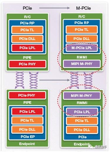 一文解析PCIx系列M-PCIe
