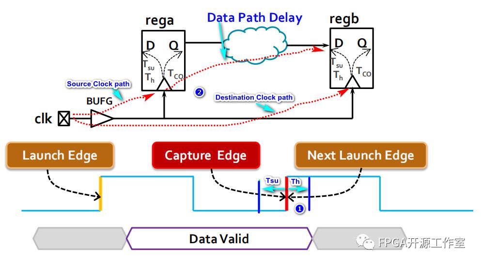【vivado学习】典型时序模型的三条时钟路径分析