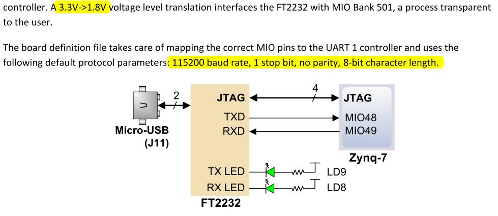 使用UART與ZYBO進行通信常用外設設計方案