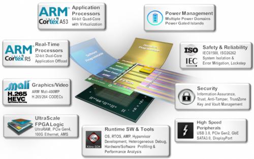 全可編程異構多處理SoC——Zynq UltraScale+MPSoC詳細評測