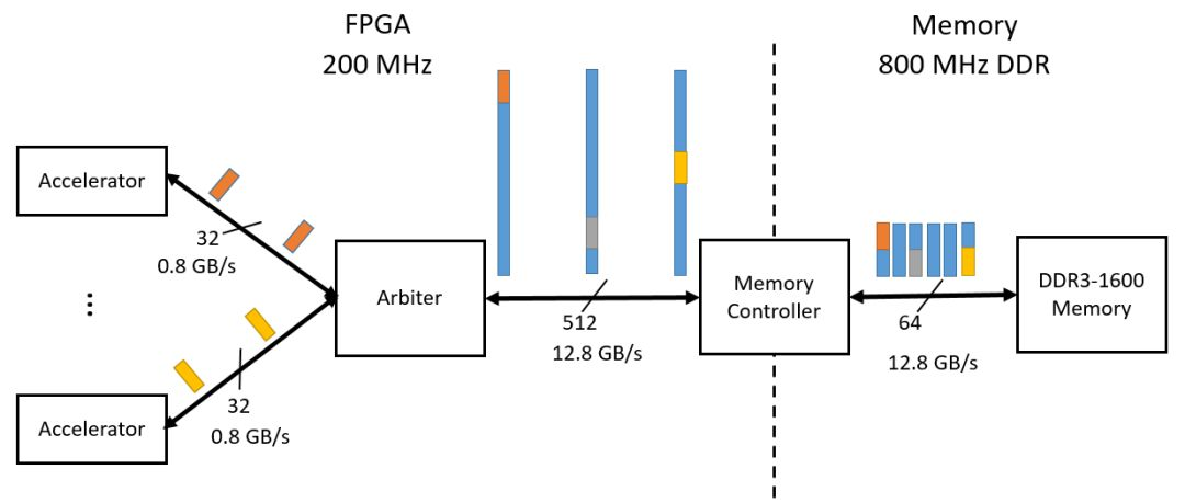 在FPGA上如何使用non-blocking cache设计框架
