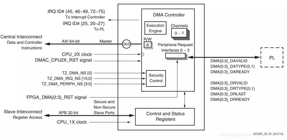 ZYNQ开发案例之DMA控制器系统设计