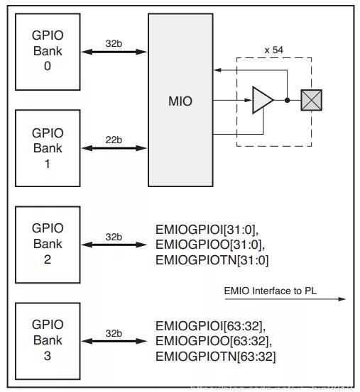 ZYNQ開發案例:GPIO的結構體系及使用案例