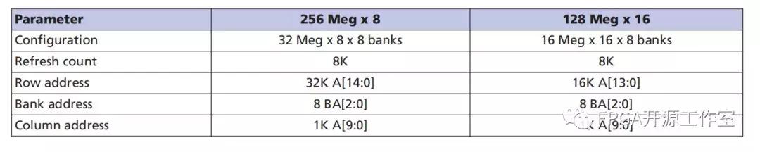 基于Arty Artix-35T FPGA開發板的DDR3和mig介紹