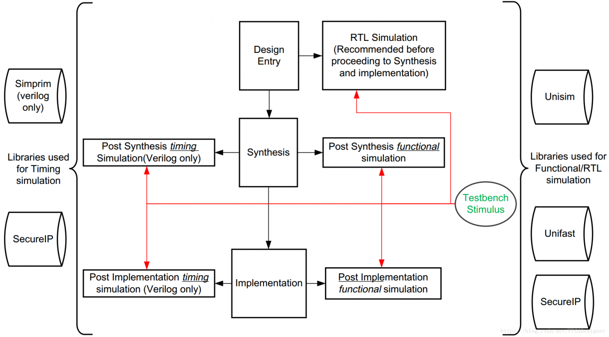 FPGA開發Vivado的仿真設計案例分析