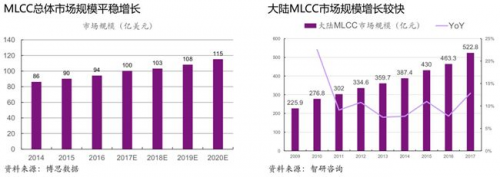 MLCC产业结构被调整 MLCC下一个战场将是车用市场