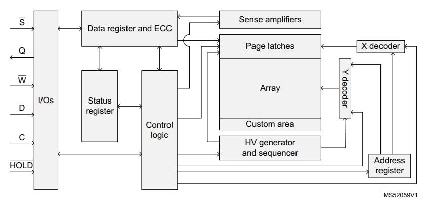 M95M04-DRMN6TP STMicroelectronics M95M04 4MB 串行EEPROM
