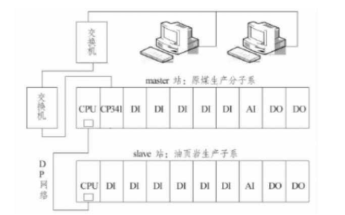 使用西门子PLC实现选煤厂生产系统的集中监控详细资料说明
