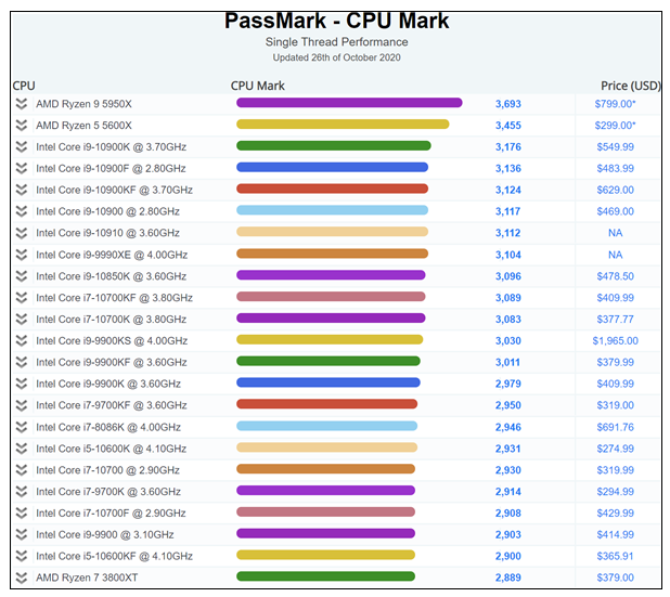 CPU单核成绩再被AMD破纪录夺下,Intel又...