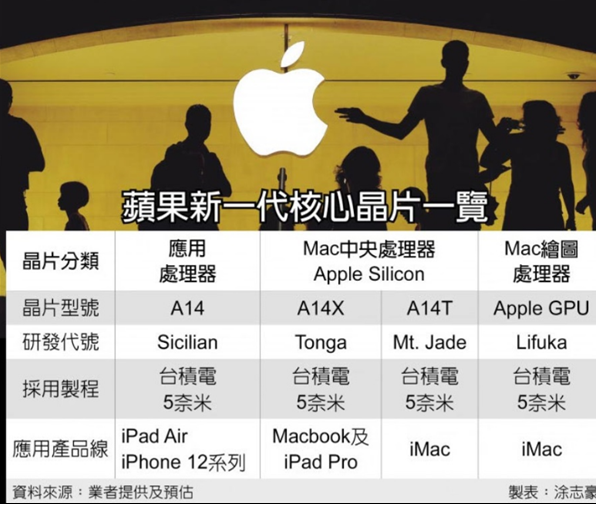 爆苹果两款自研ARM处理器细节:A14X和A14T