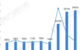 我国视频会议市场规模逐年增长,2020年市场规模将达161.5亿元