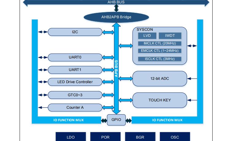APT32F101触摸感应通用型32位微处理控制器的数据手册免费下载