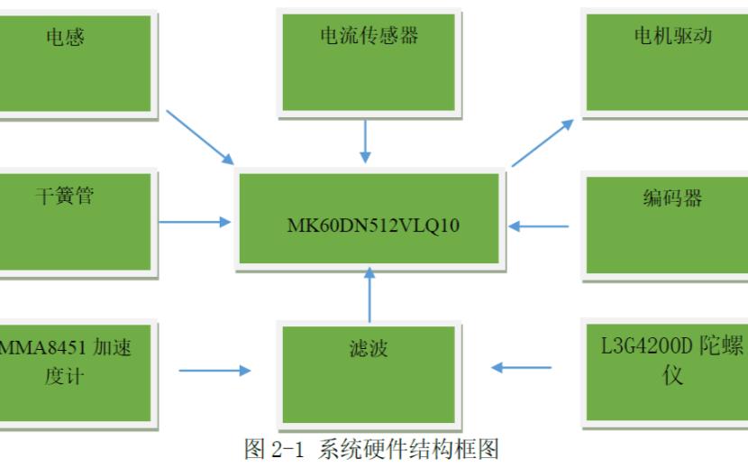 電磁智能平衡車控制系統的設計軟硬件結構和開發流程論文