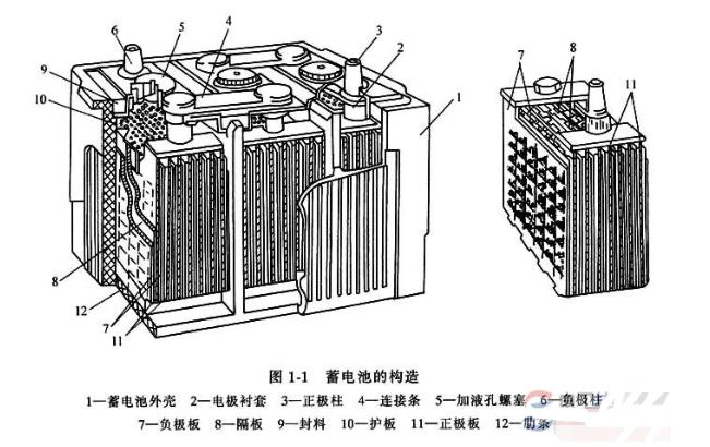 铅蓄电池的构造和功能,单体电池的串接方式