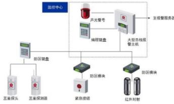 小区周界防范系统的结构组成和应用设计